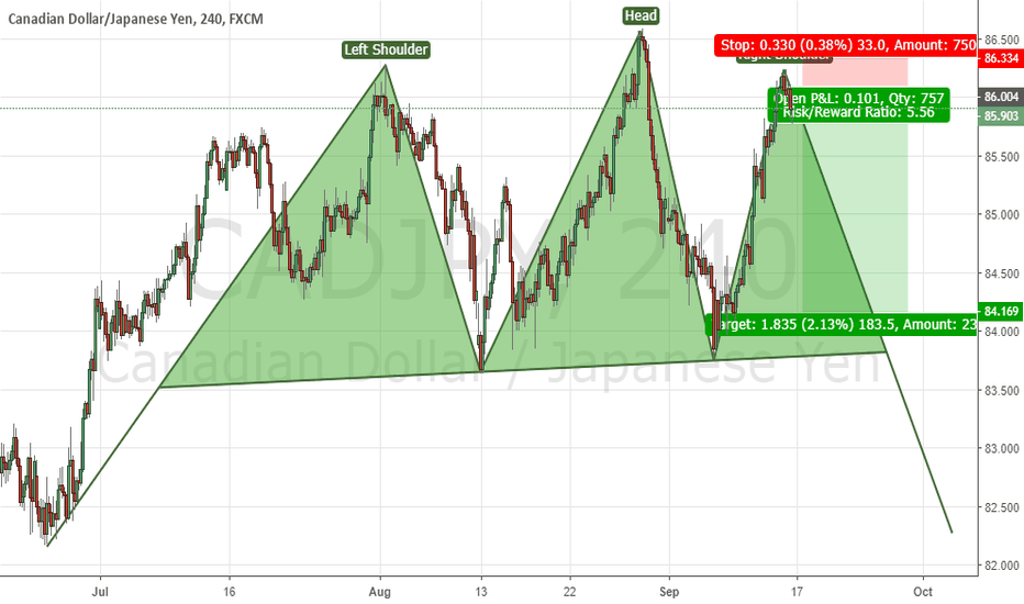 CADJPY: CADJPY has the potential to form Head and Shoulders