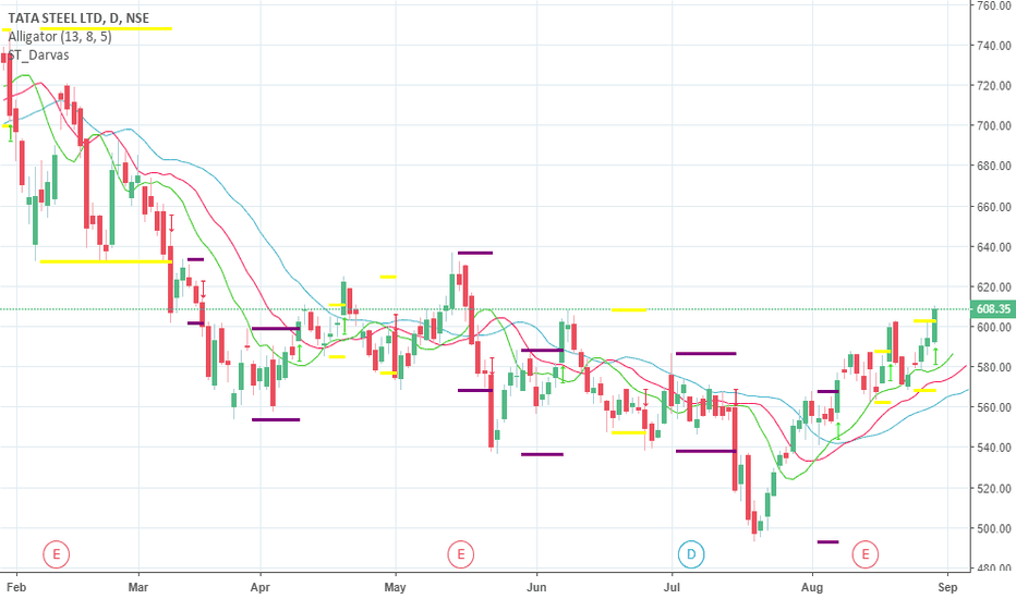 TATASTEEL: TATA STEEL formation getting strong