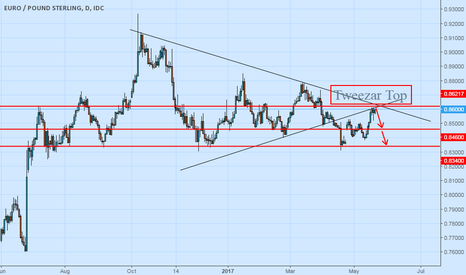 EURGBP: Eurgbp restest done make a tweezar top next target showing