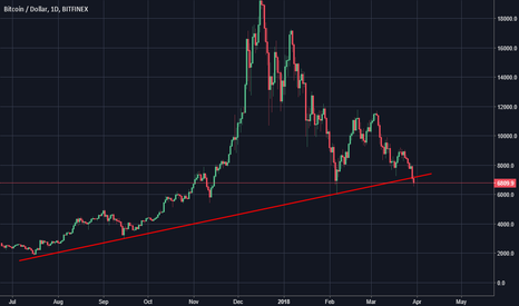 BTCUSD: Bitcoin Is In Serious Trouble
