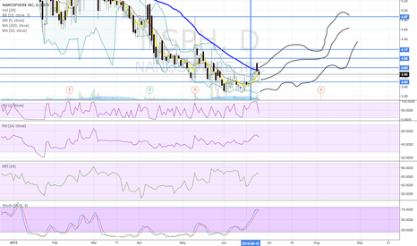 NSPH: Possible Bollinger Band Path