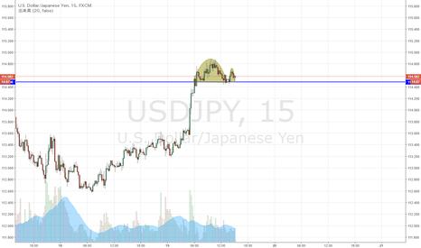 USDJPY: ドル円 短期、下抜ければカップウィズハンドルか