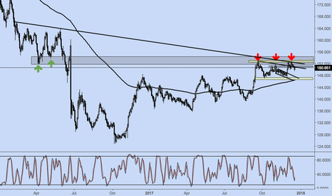 GBPJPY: GBPJPY range possible
