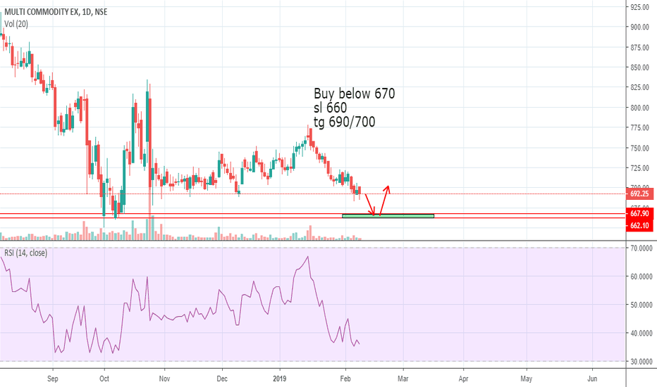 MCX: Buy MCX at support levels