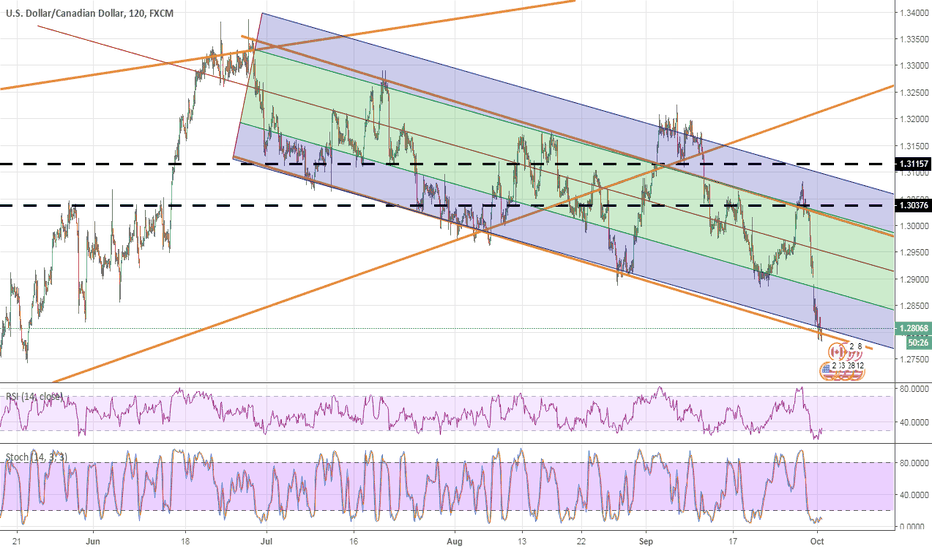 USDCAD: Bounce off pitch fork