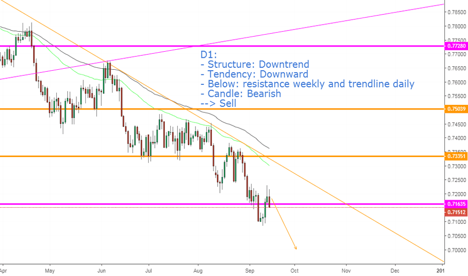 AUDUSD: AUDUSD, View next week !