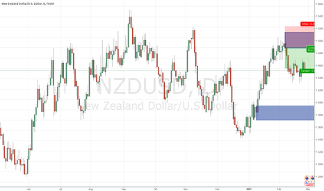 NZDUSD: NZDUSD supply and demand short 4h and daily