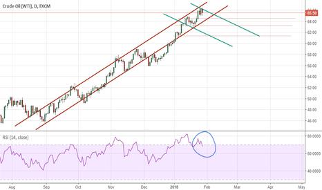USOIL: Short position for Crude Oil