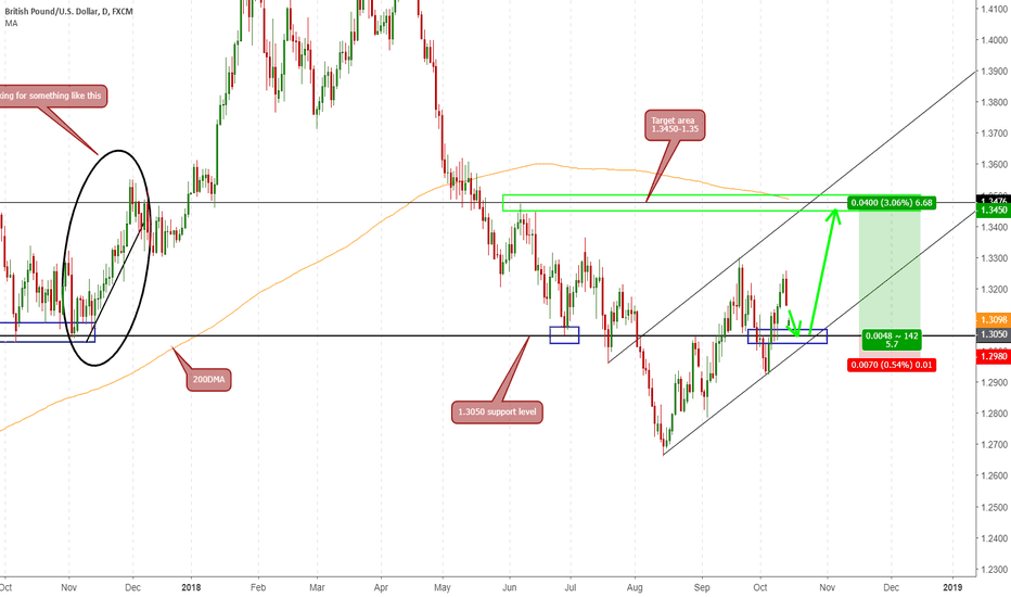 GBPUSD: UK HAS TO GET A BREXIT DEAL - GBP BIG PROFIT UPMOVE
