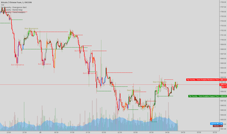 BTCCNY: Scalping the bitcoin 1 minute for the best long