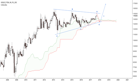 XAUJPY: Gold in yen for their correlation followers $6J_F, $XAUJPY