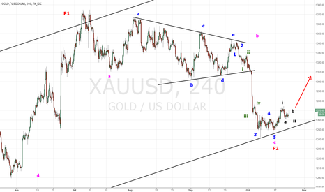 XAUUSD: GOLD  Truncated Fifth Wave ?