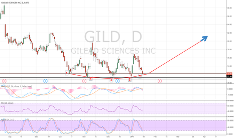 GILD: GILD Long, Bargain Price, Monthly MACD Looks Beautiful