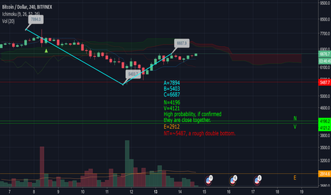 BTCUSD: BTCUSD Bearish projections