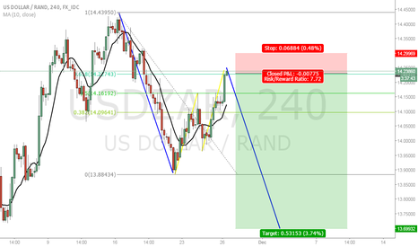 USDZAR: USDZAR 2 good reasons to short