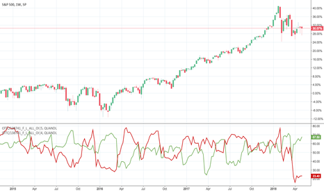 SPX: Commercial position data only  of COT as % OI of SPX ...
