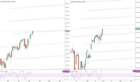 SP1!:  S&P500 Futures price channels W/D