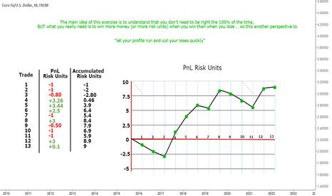 EURUSD: Trading Record  - Risk Units Exercise