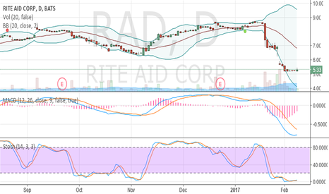RAD: oversold and crawling