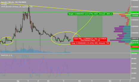 SYSBTC: $Sys another easy play if a few bounces happen