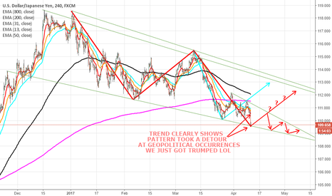 USDJPY: USDJPY OUTLOOK