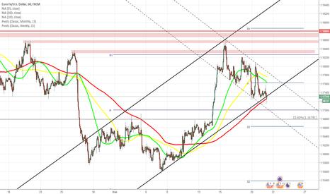 EURUSD: EUR/USD остаётся под давлением