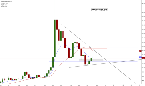 LTCUSD: LTC/USD - Looking for a pull back to $130
