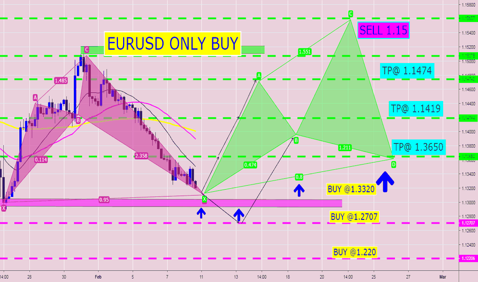 EURUSD: EURUSD SPIKE BUY & BUY MORE & MORE