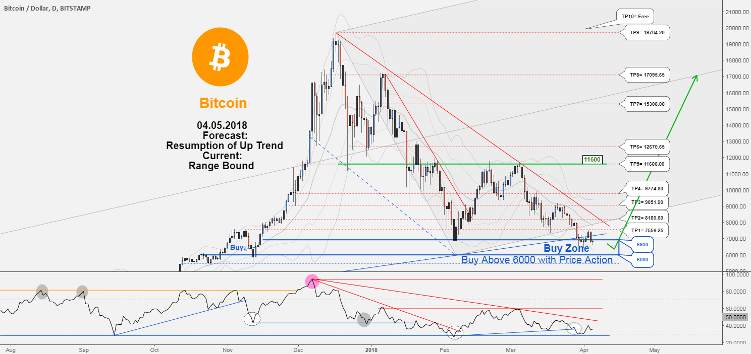 BTCUSD , Bitcoin would probably resume its uptrend again.