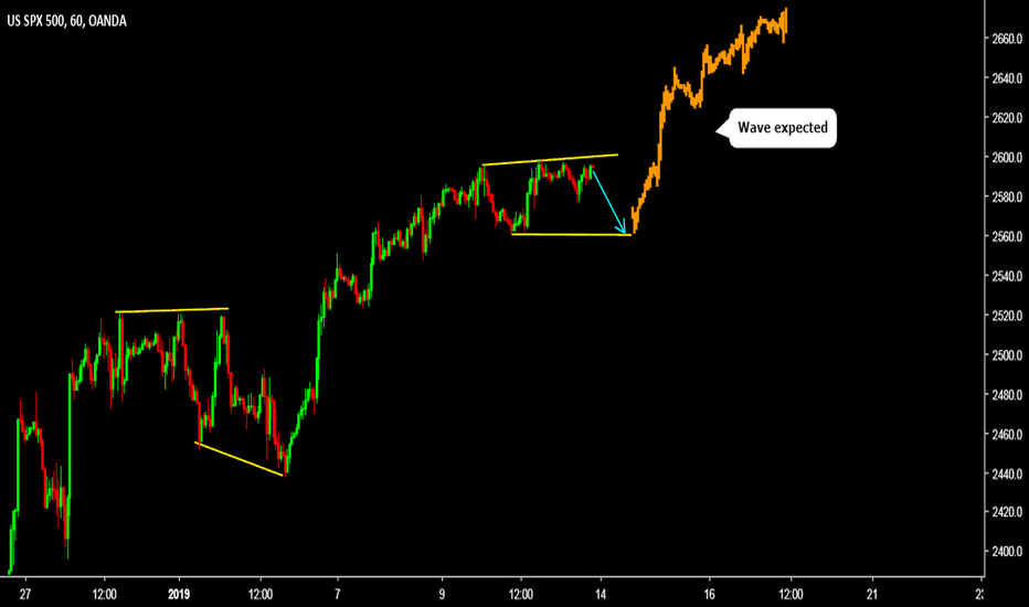 SPX500USD: STANDARD AND POOR'S 500 BUY (SPX500 - US DOLLAR)