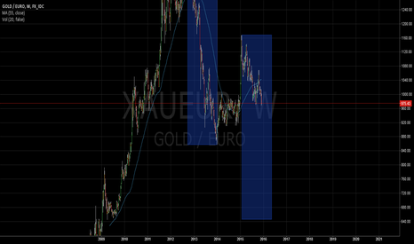 XAUEUR: Gold in EUR,weekly, short, target ~640 EUR/Oz