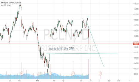 PCLN: Still watching the gap fill