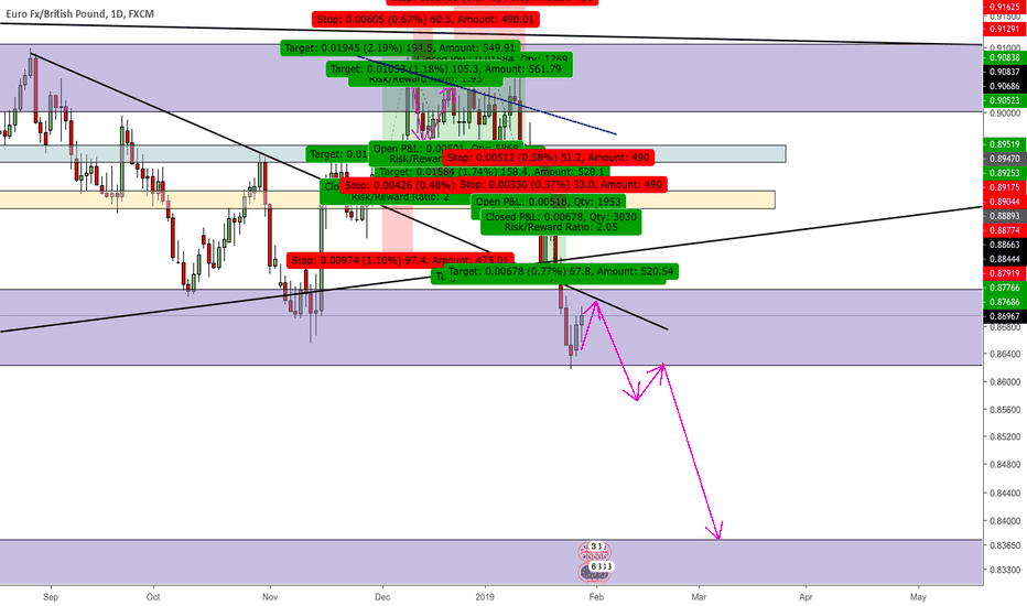 EURGBP: EURGBP Short Analysis
