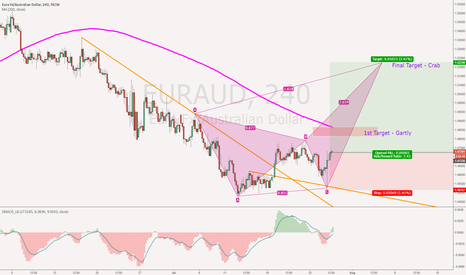 EURAUD: EURAUD Basing is done and is now ready for upside