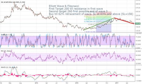ONGC: ONGC Long - Elliott Wave & Fibonacci Analysis