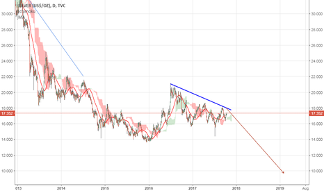 SILVER: SILVER ==going down with passage of time to 9 to 10 usd zone=