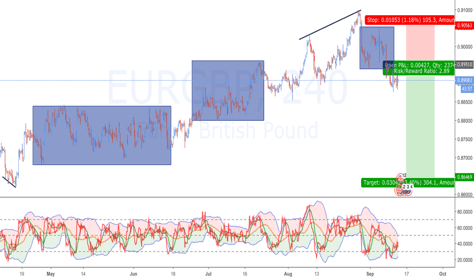 EURGBP: EURGBP: Swing Trade From Week Open