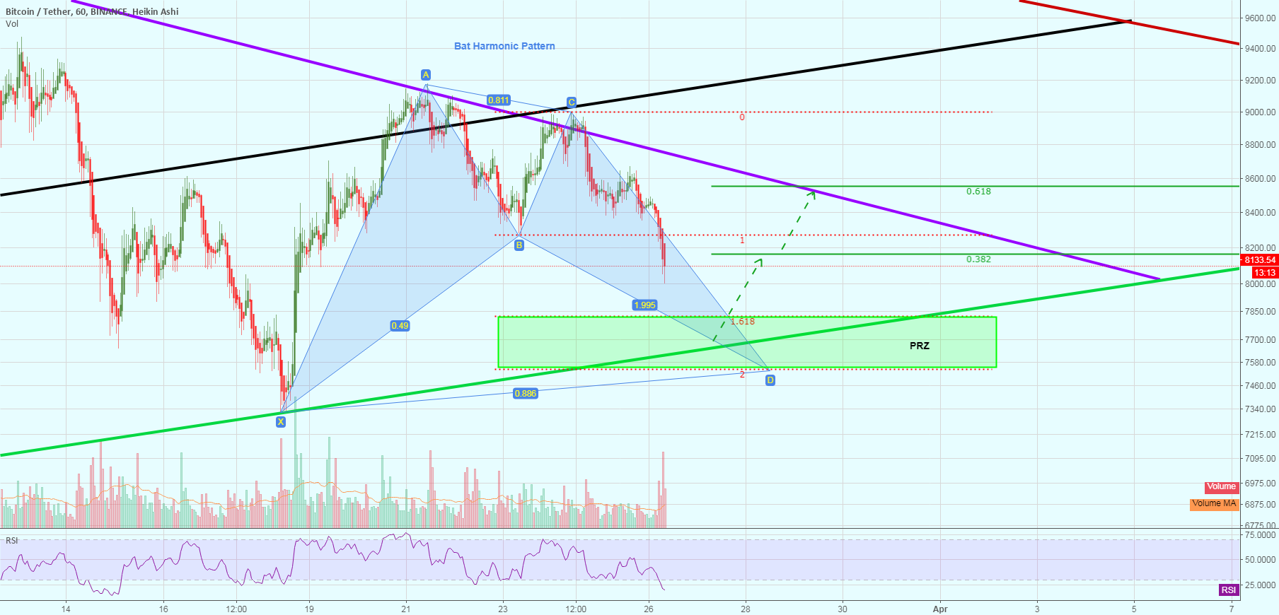 Bat Harmonic forming after another rejection at resistance line