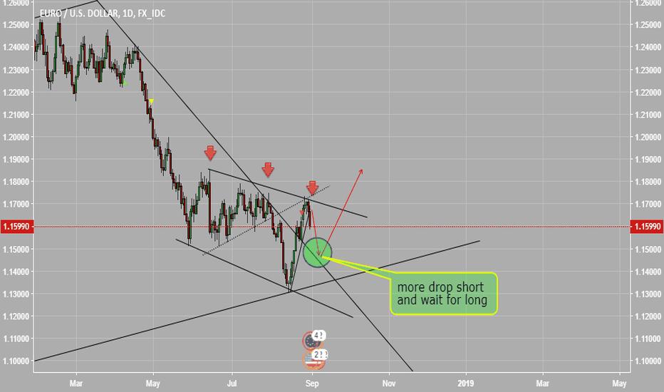 EURUSD: short and wait for long EURUSD