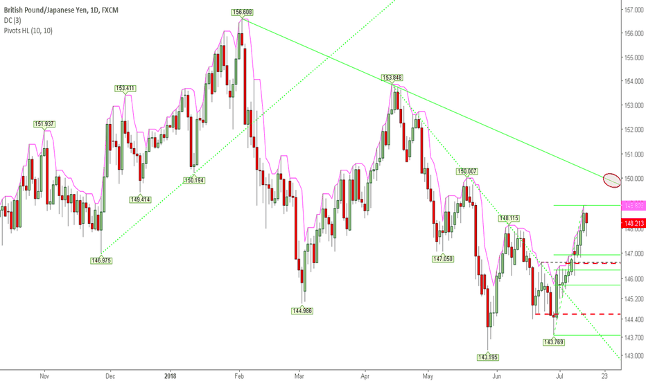 GBPJPY: The Target Not Yet Reached