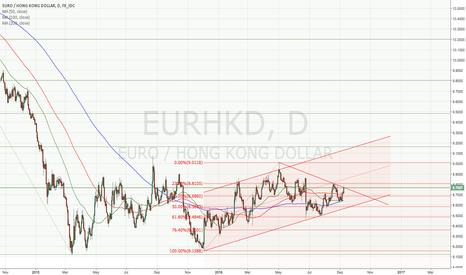 EURHKD: EURHKD decision point