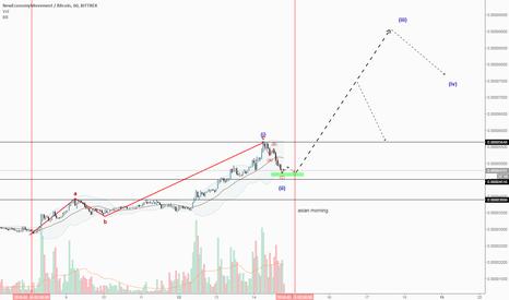 XEMBTC: Xem waves