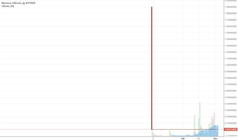 MCOBTC: 4.09 Покупка MCO