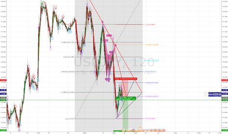USDJPY: USDJPY and Fibo levels with Short indicator active
