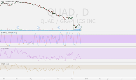 "QUAD: Exactly 3 Days Ago I was all... ""I should buy QUAD stock."