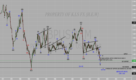 GBPUSD: Possible strong corrective wave coming