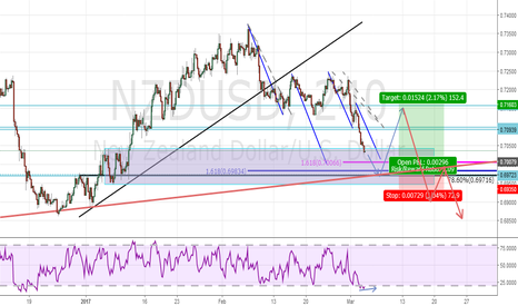 NZDUSD: Potential Buy on NZDUSD