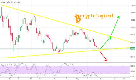 BTCUSD: Bitcoin must NOT break below this wedge