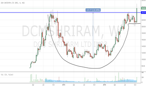 DCMSHRIRAM: DCM SHRIRAM (Cup & Handle Breakout)