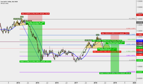 EURUSD: Get ready for a nice short opportunity